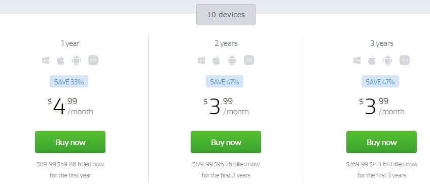 VPN AVG pricing